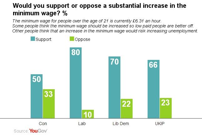 Minimum wage support...