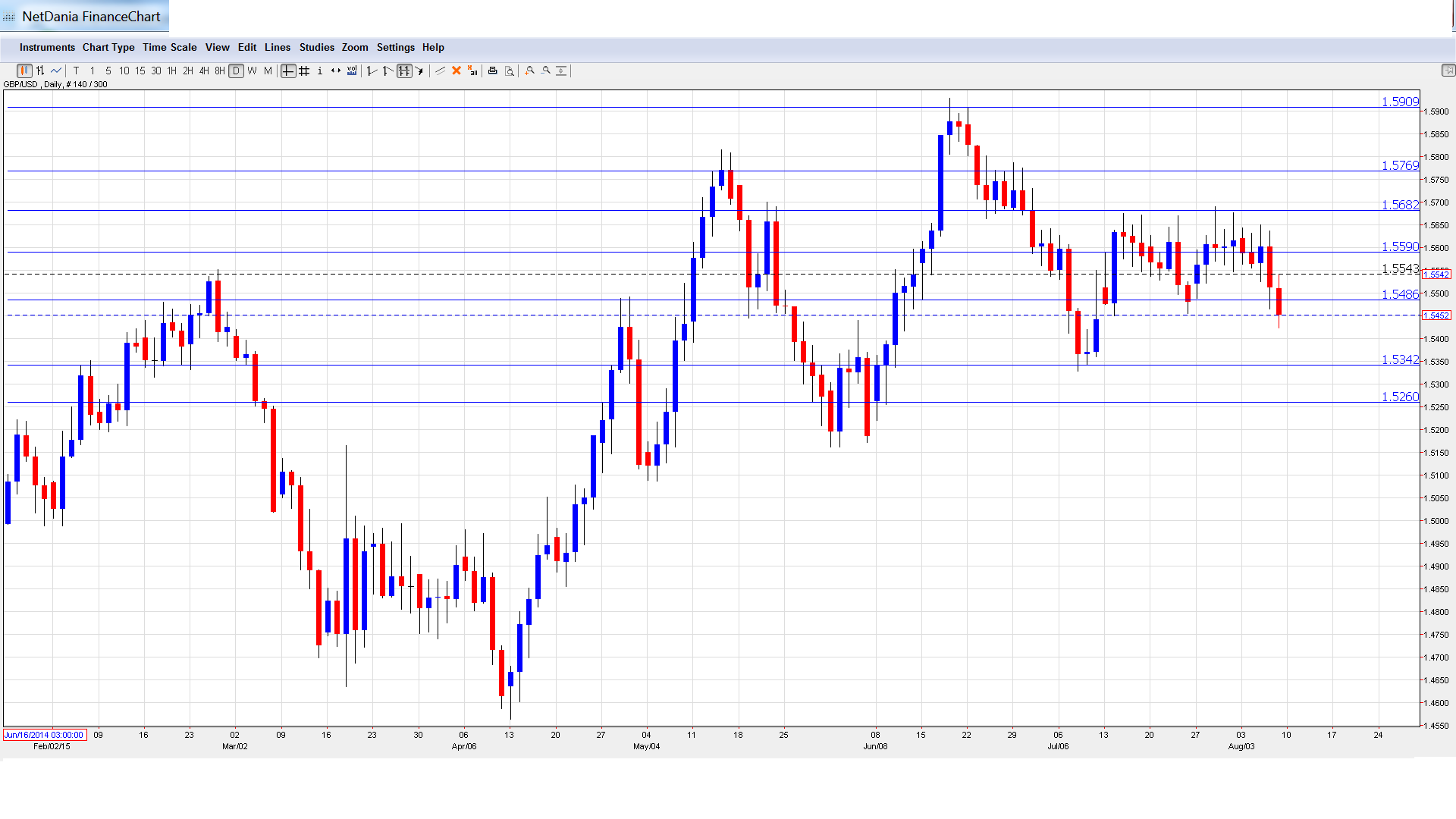 Biểu đồ GBP/USD các mức kháng cự và hỗ trợ