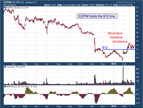 1-year chart of EZPW (EZCORP, inc.)
