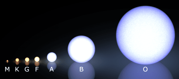 Artist's depiction of the Morgan-Keenan spectral diagram, showing the difference between main sequence stars. Credit: Wikipedia Commons