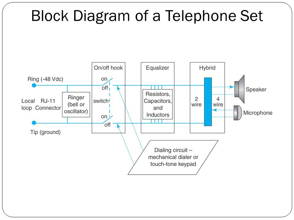 Block+Diagram+of+a+Telephone+Set