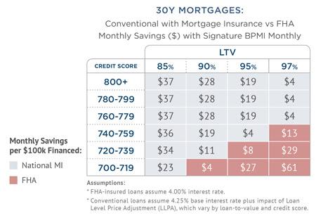 Private Mortgage Insurance vs. FHA | National MI