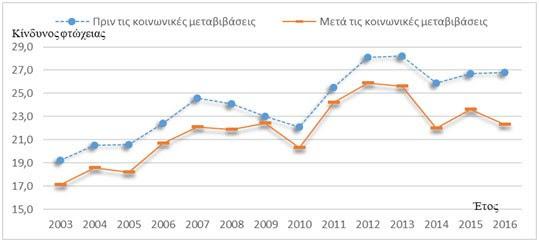 Κίνδυνος φτώχεια για τα νοικοκυριά δύο ενηλίκων με δύο εξαρτώμενα παιδιά πριν και μετά τις κοινωνικές μεταβιβάσεις, 2003-2017