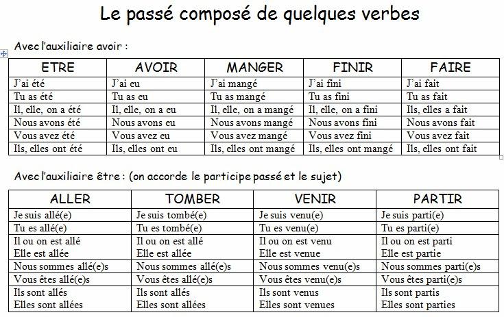 Passé composé - odmiany czasowników w czasie passé composé 2 - Francuski przy kawie