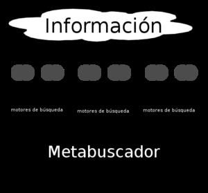 meta search engine Español: metabuscador