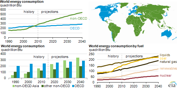 Source: US Energy Information Administration, International Energy Outlook 2013