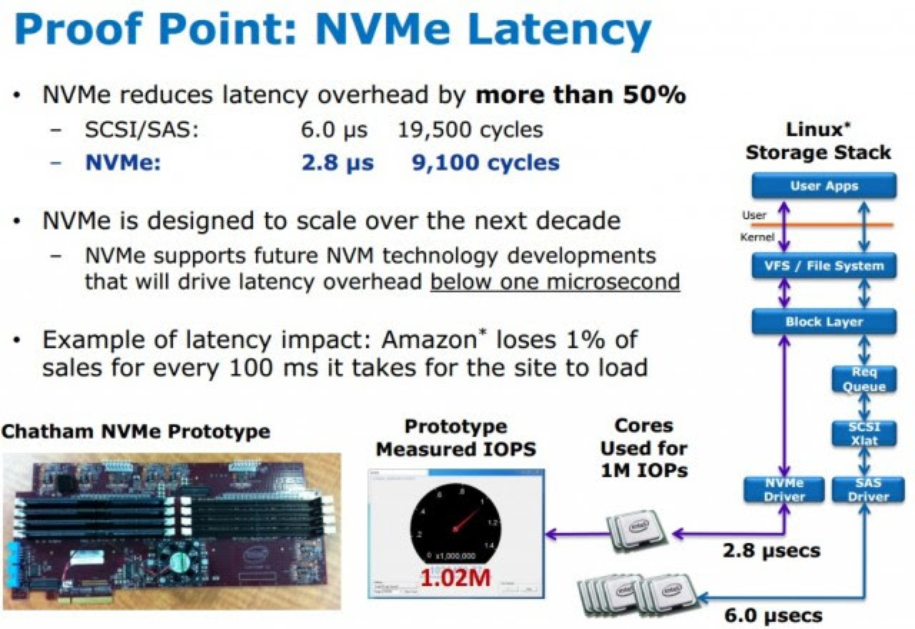 NVMe protocol
