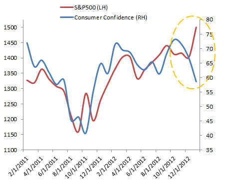 SP500 vs consumer confidence Whats Wrong with this Picture?