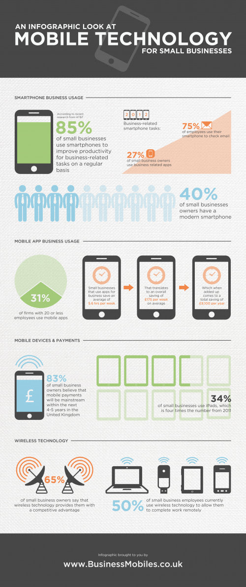 Mobile Technology For Small Businesses