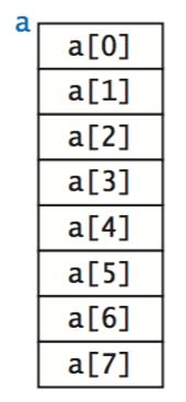 An array