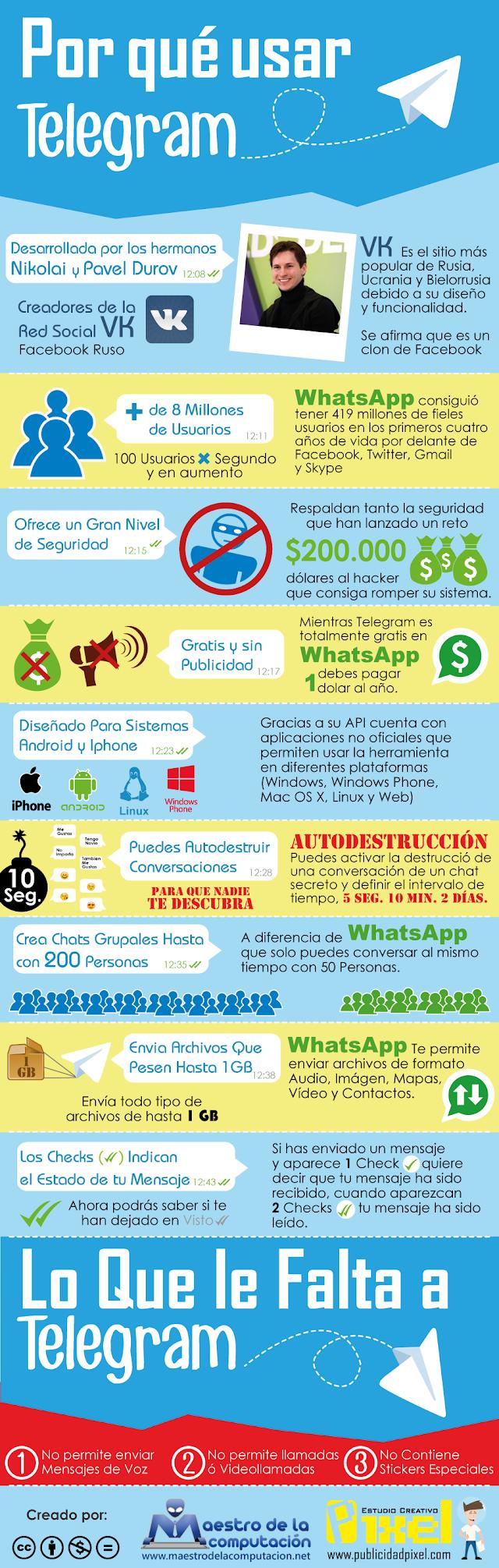 Por qué usar Telegram (Infografía)