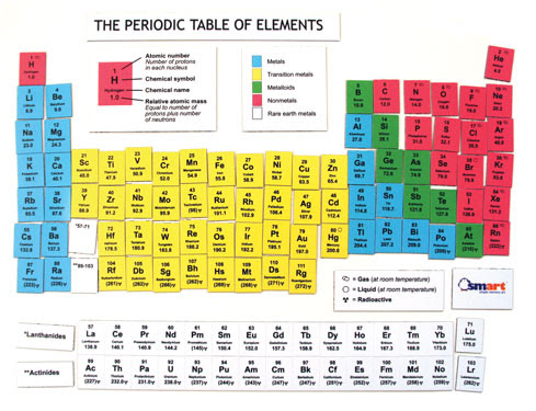 Atomic mass table do you know the atomic mass of mercury is sodium a metal urtaz Image collections