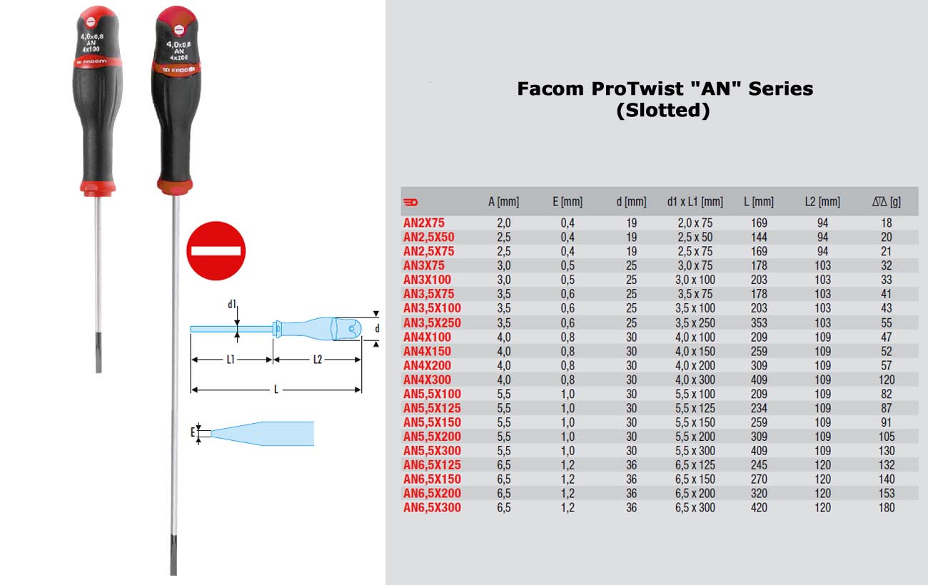The most important thing in using a screwdriver is to select the appropriate tip and size to fit the fastener's head.Never use the screwdrivers inappropriate to the selected type of screws.There are plenty of different screw type varieties, and apart from using the traditional slot, new types of screws and corresponding drivers are being invented from time to time.
