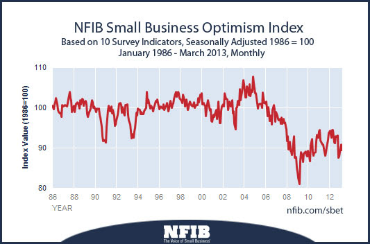 Small business optimism report for April 2013