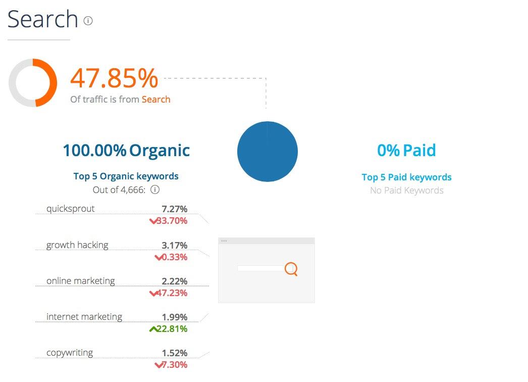 Quicksprout com Analytics Market Share Stats Traffic Ranking 2