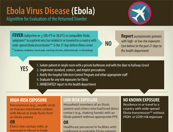 Algorithm - Evaluating Returned Travelers for Ebola in the U.S.