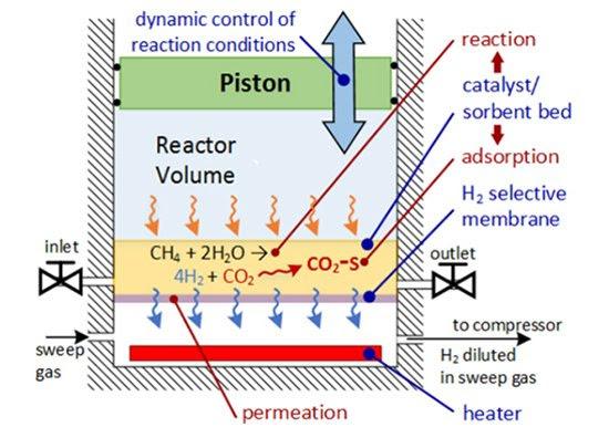 Motor a combustão vira fábrica de hidrogênio