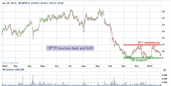 1-year chart of OPTR (Optimer Pharmaceuticals, Inc.)