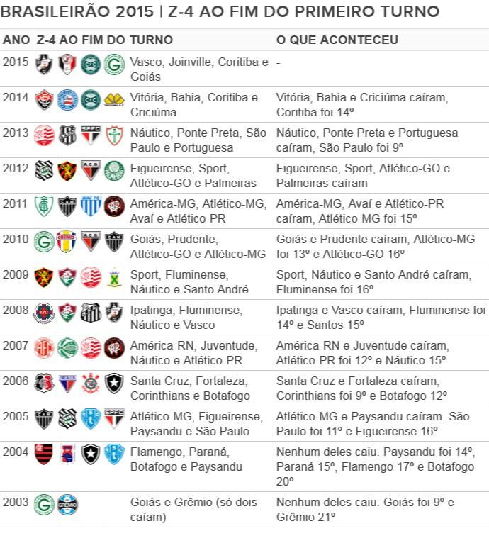 Tabela campeonato brasileiro Z4 (Foto: Editoria de Arte)