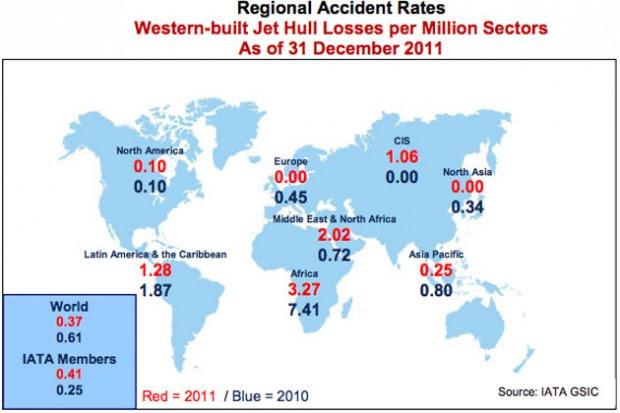 Aircraft hull losses as of 2011