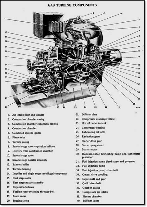 17 best images about Gas Turbine on Pinterest | More best