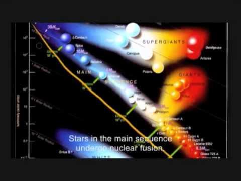 Hertzsprung-Russell Diagram - Star Luminosity and ...