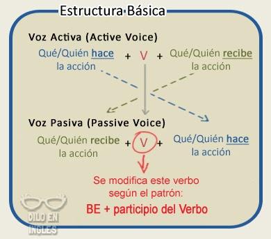 Ejemplos De Oraciones En Voz Pasiva En Ingles Colección De