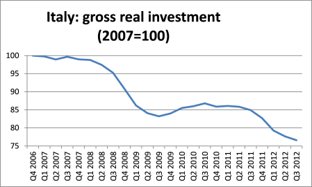 Italy gross real investment