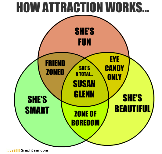 How Attraction Works - Venn Diagram - A Susan Glenn has ...