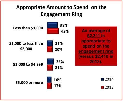 A Data Driven Guide to Buying a Diamond Engagement Ring