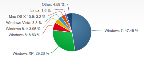 Desktop operating system market share, January 2014