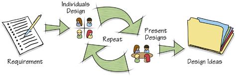 Collaborative parallel design process