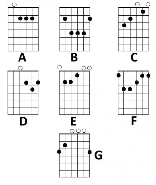 8 Bsus Guitar Chord Easy Bsus Chord Guitar Easy