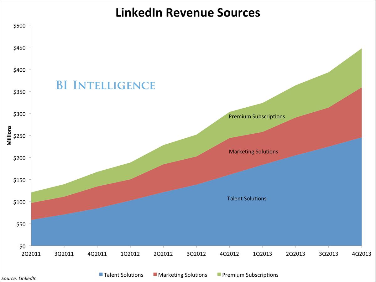 BII linkedin revenue (1)