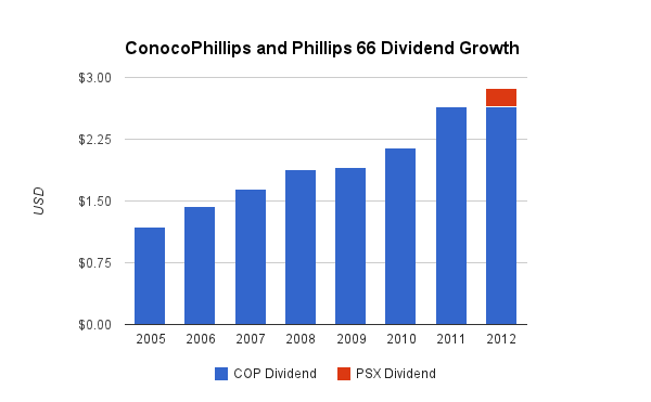 cop-dividend-growth