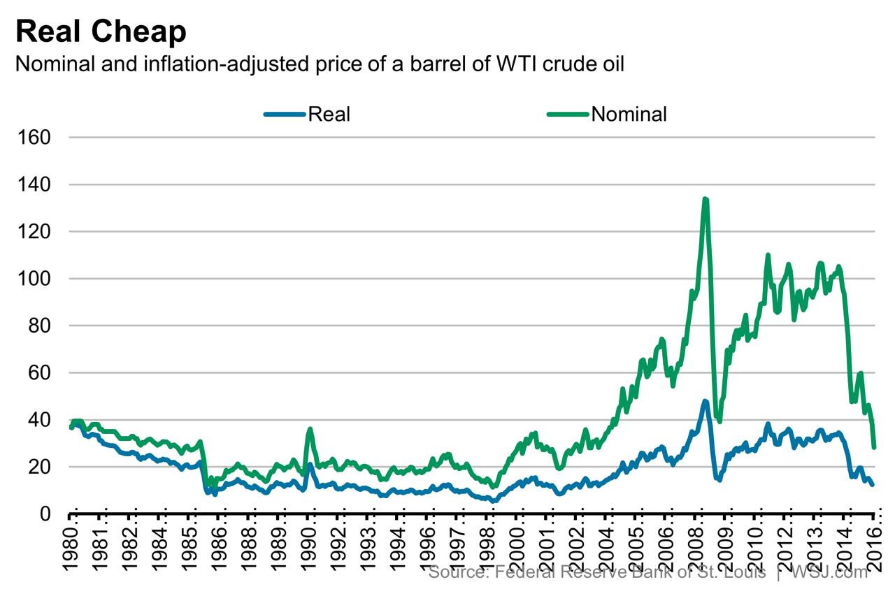 Real Vs Nominal Oil Prices