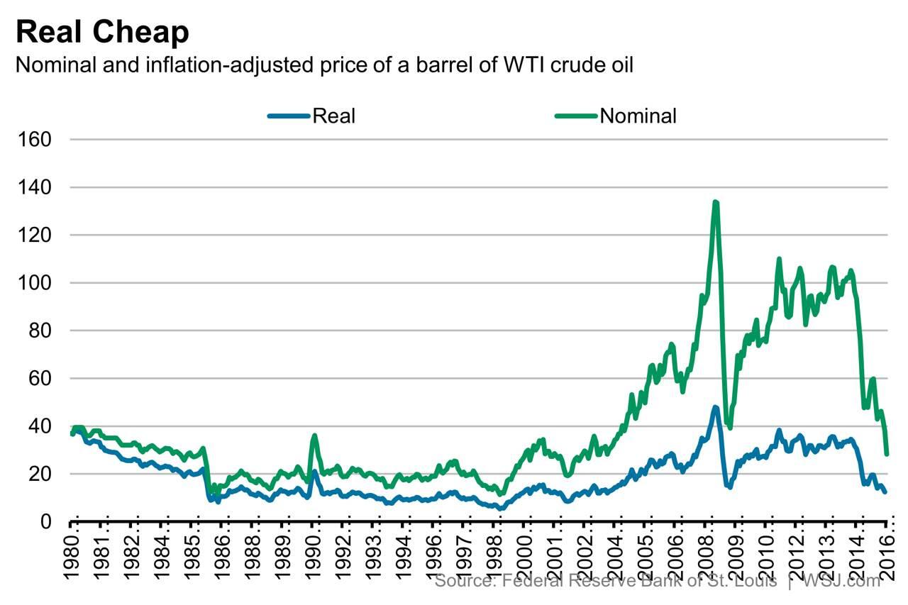 Real Vs Nominal Oil Prices