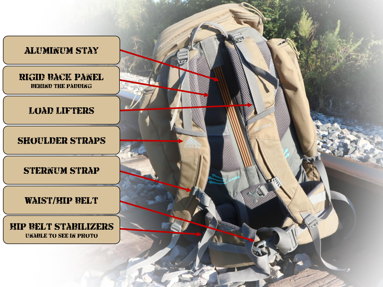 Bag Parts Diagram