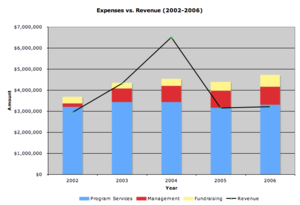 The revenues and expenses of the Center for Pu...