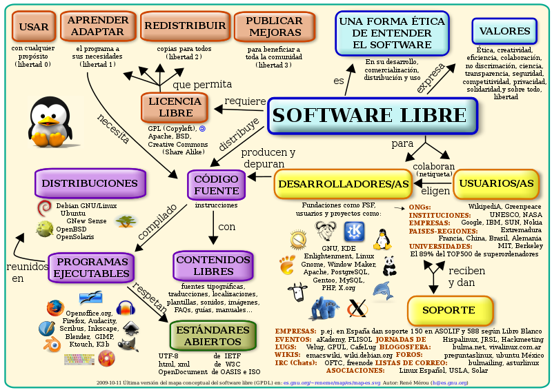 Archivo:Mapa conceptual del software libre.svg