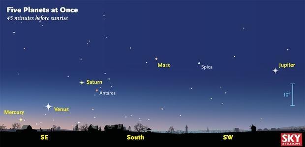Cinco planetas juntos en el cielo antes del amanecer el día 25 de enero
