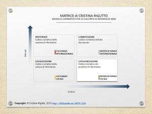 matrice Rigutto per la scelta dei colori sito turistico, web usability e culturability