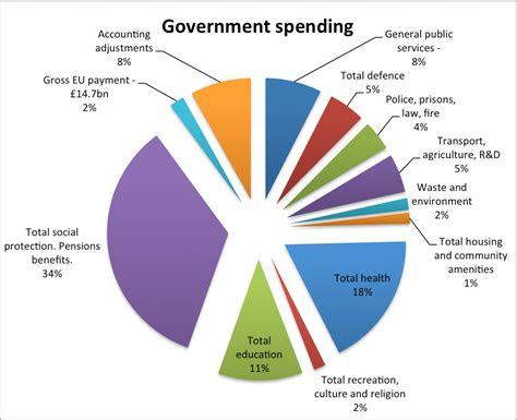 disadvantages  eu membership economics