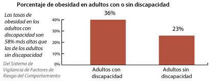 Porcentaje de obesidad y sobrepeso por estado de discapacidad