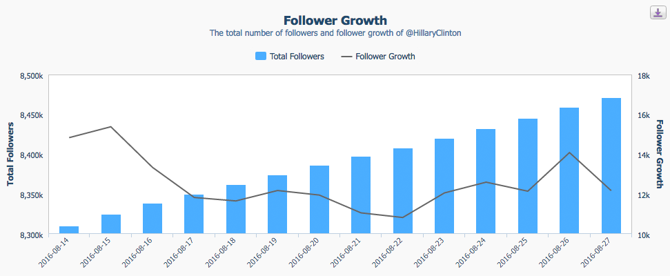 crowdbabble_social-media-analytics_twitter-analytics_trump-dwyanewade_hillary-follower-spike