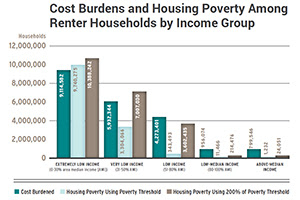 Housing Need More Skewed by Income Than We Thought