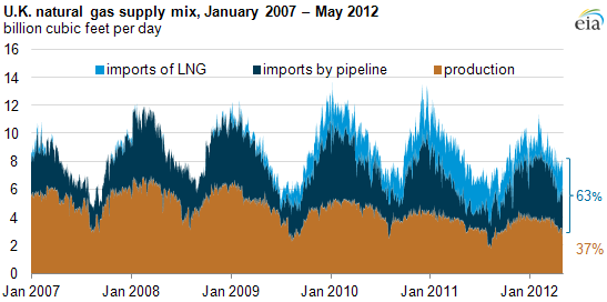 graph of U.K. natural gas supply mix, January 2007 - May 2012, as described in the article text