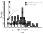 Thumbnail of Number of primary and secondary cases (n = 136), by week of rash onset, during a measles outbreak that originated in a cruise ship passenger, including cases reported in a secondary outbreak, Sardinia, Italy, February–July 2014.