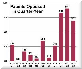 The number of European Patents (EPs) opposed