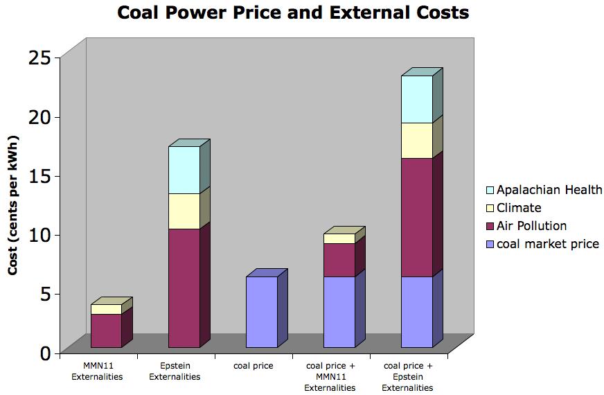 coal costs